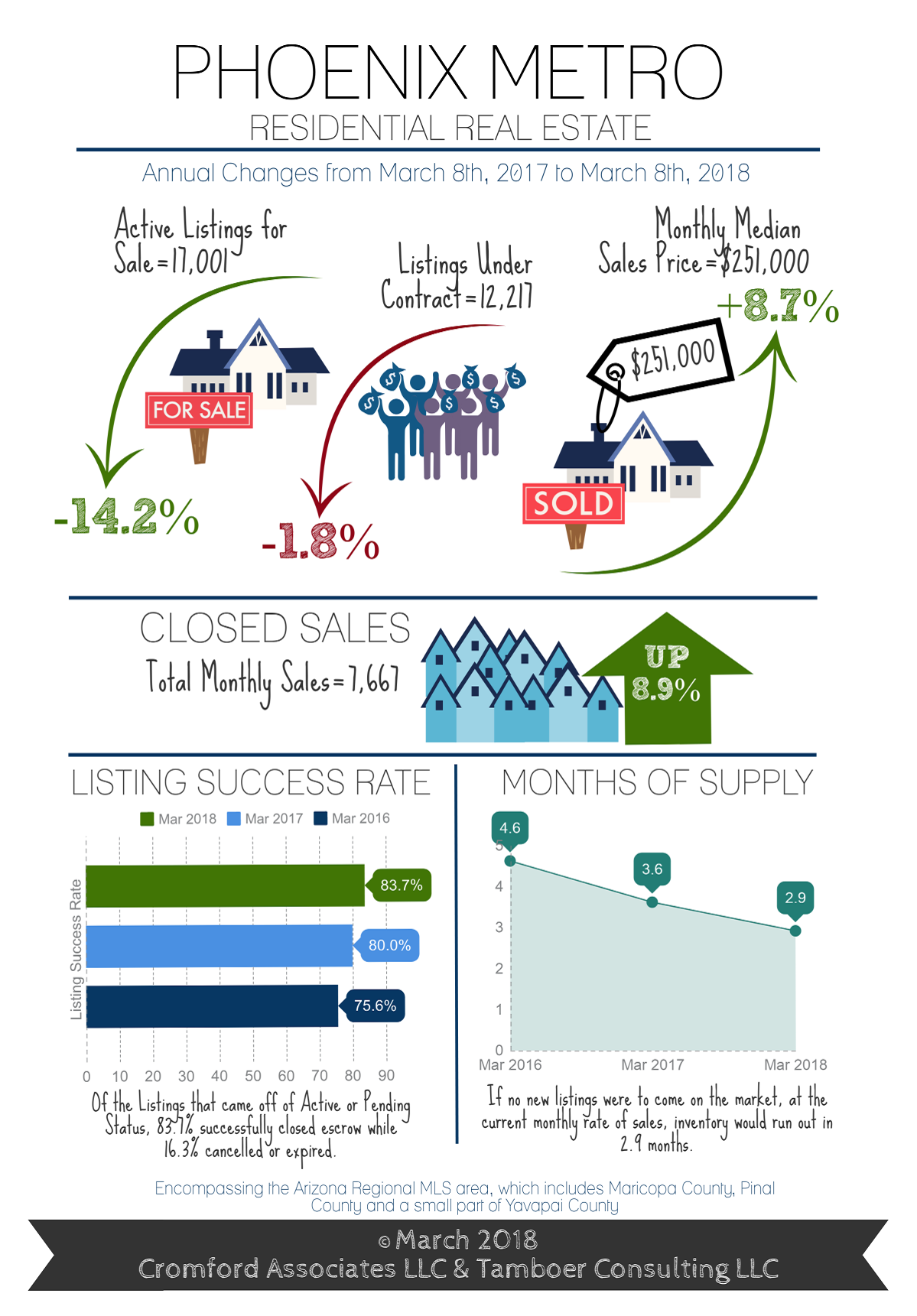 Cromford Report Real Estate Statistics for March