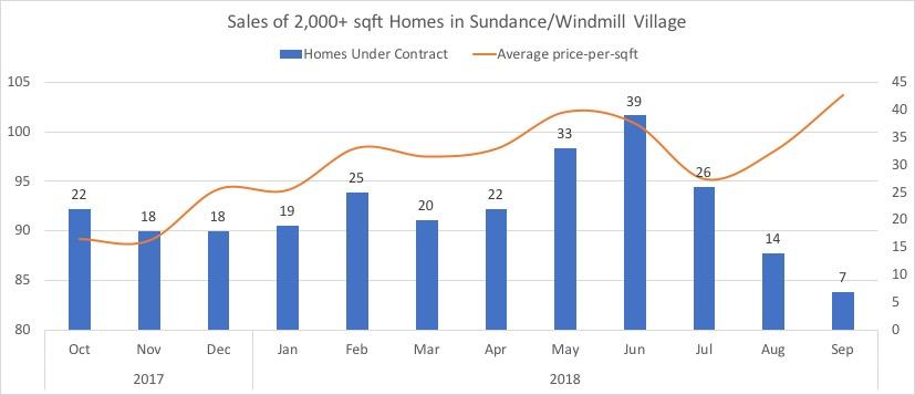 Windmill Village seasonality