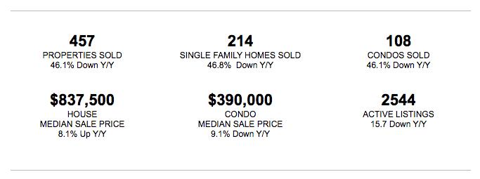 Victoria-Real-Estate-Market-Update-June-2020