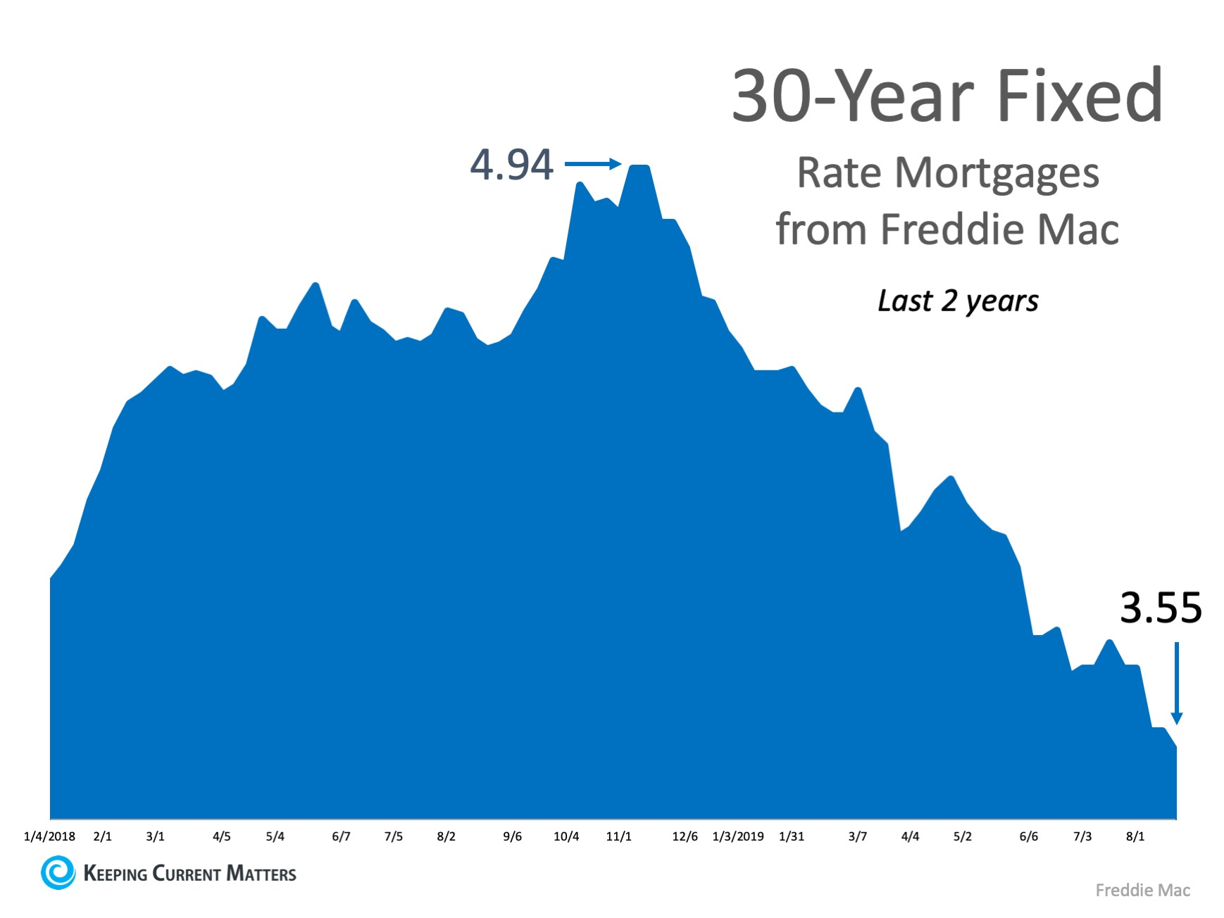 30 year fixed interest rates