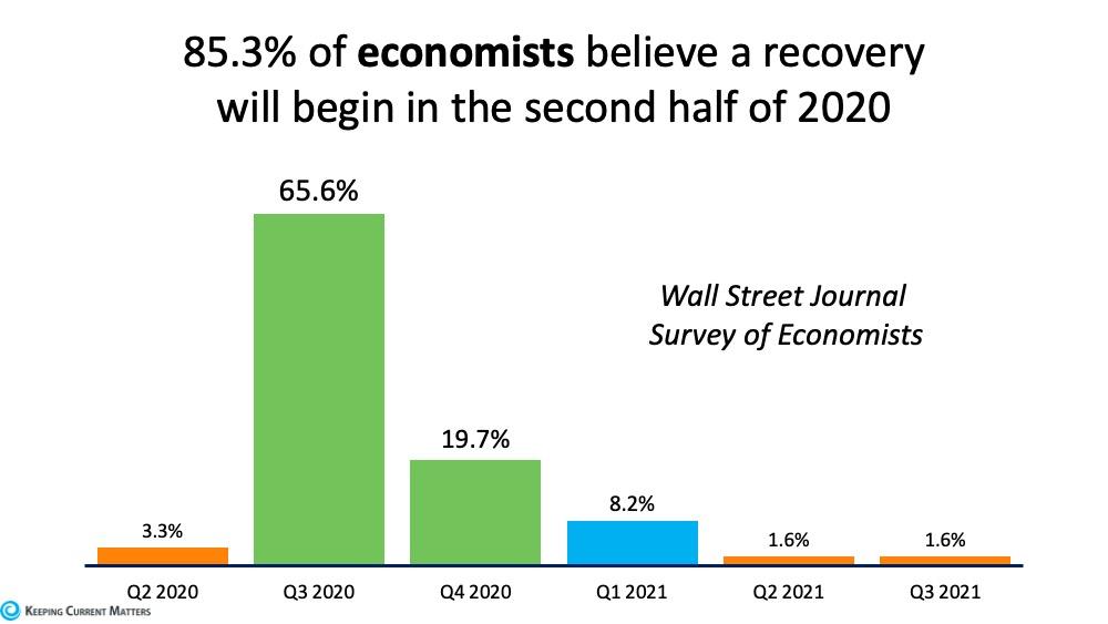 85.3% of Economist believe rebound comine in second half of 2020