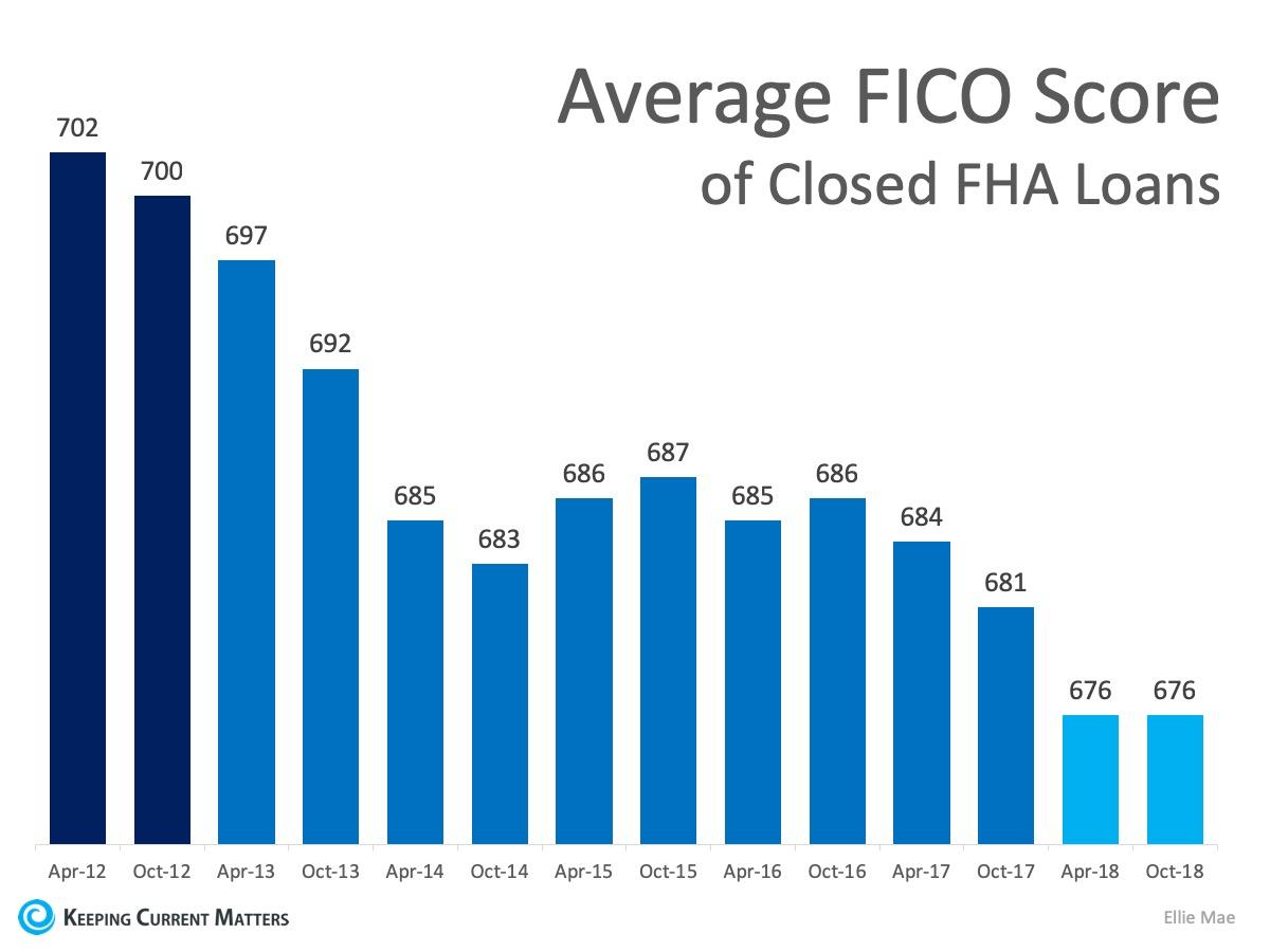Average FICOScore of Closed FHA Loans