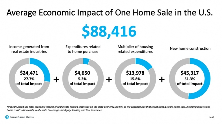 Average Ecomonic Impact