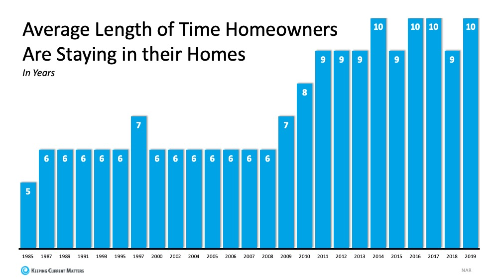 Average length of time homeowners stay in homes