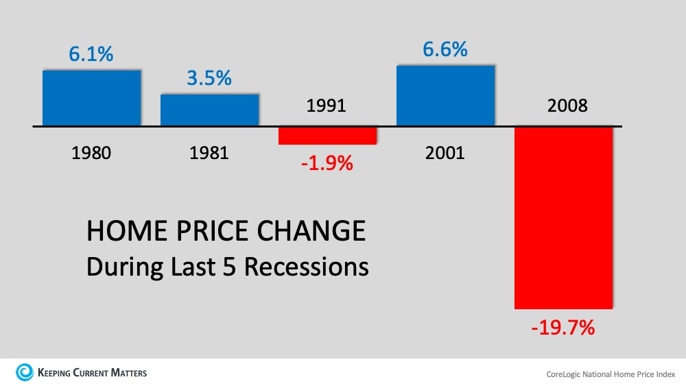 House prices from last 5 recessions