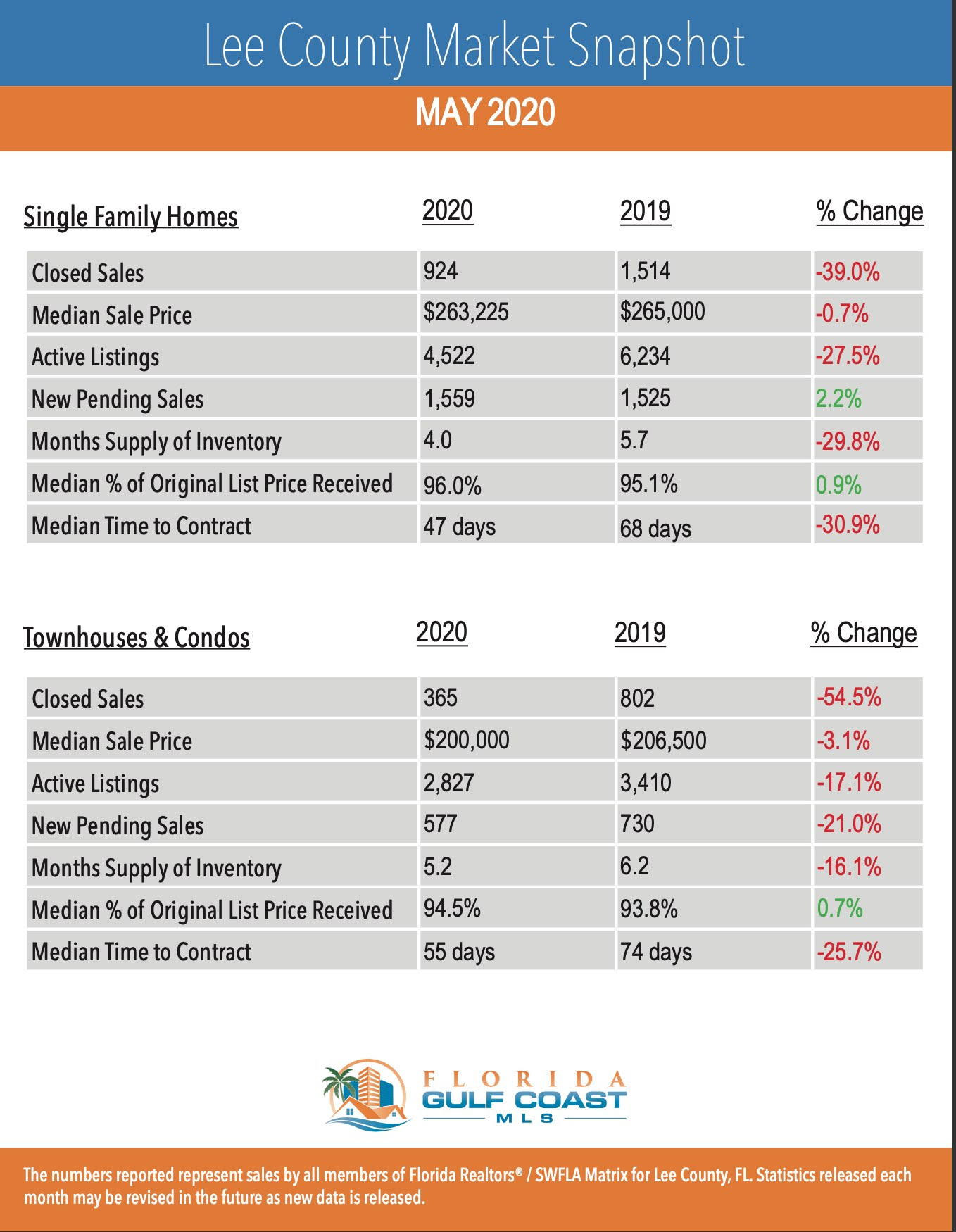 May 2020 Housing Stats Cape Coral-Fort Myers Property Type
