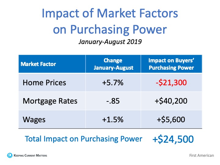 Impackt of market factors on purchasing power