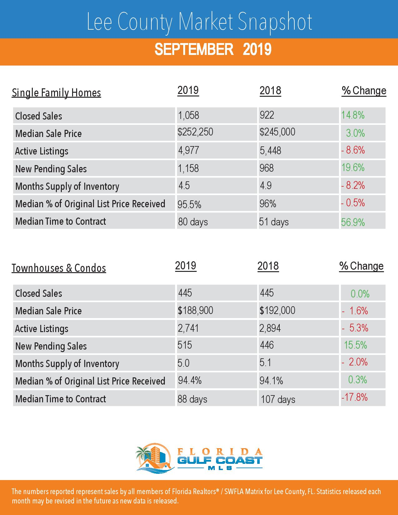Lee County Housing Market Overview