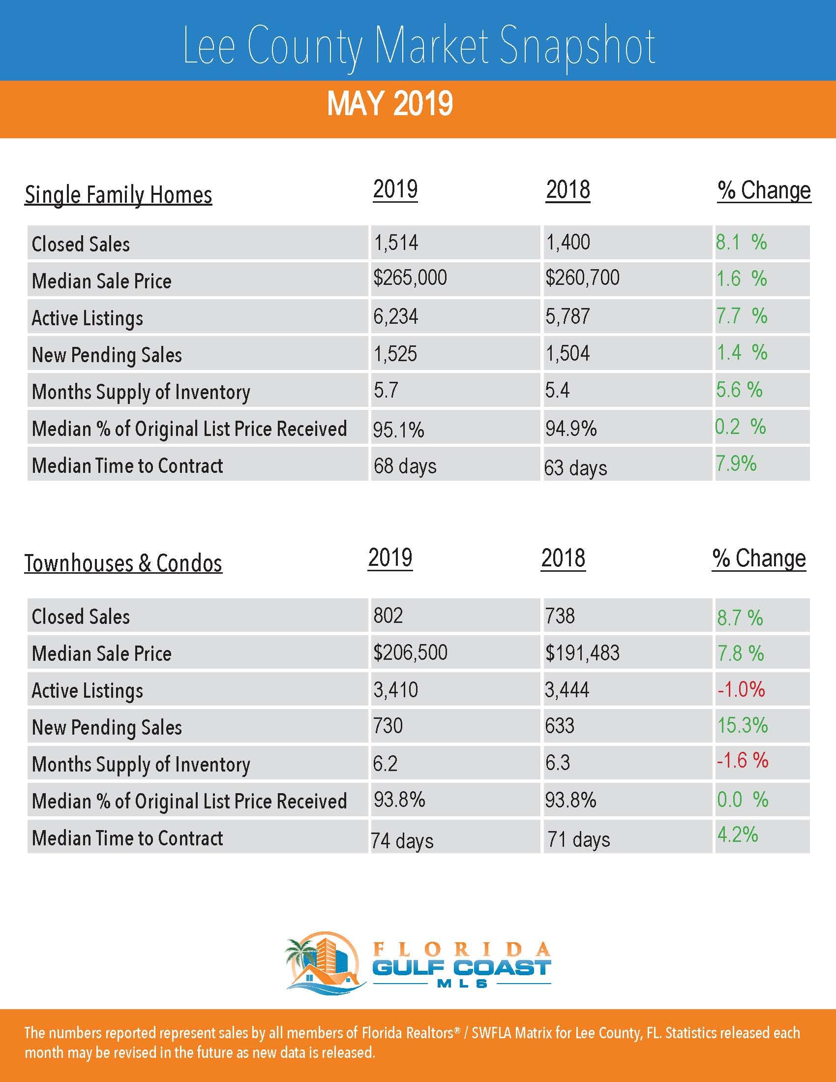 Market Stats May 2019