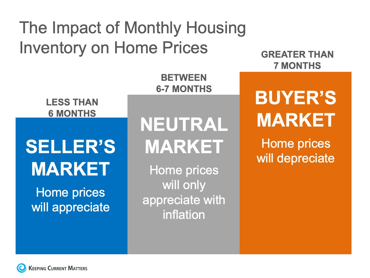 Monthly Housing Supply