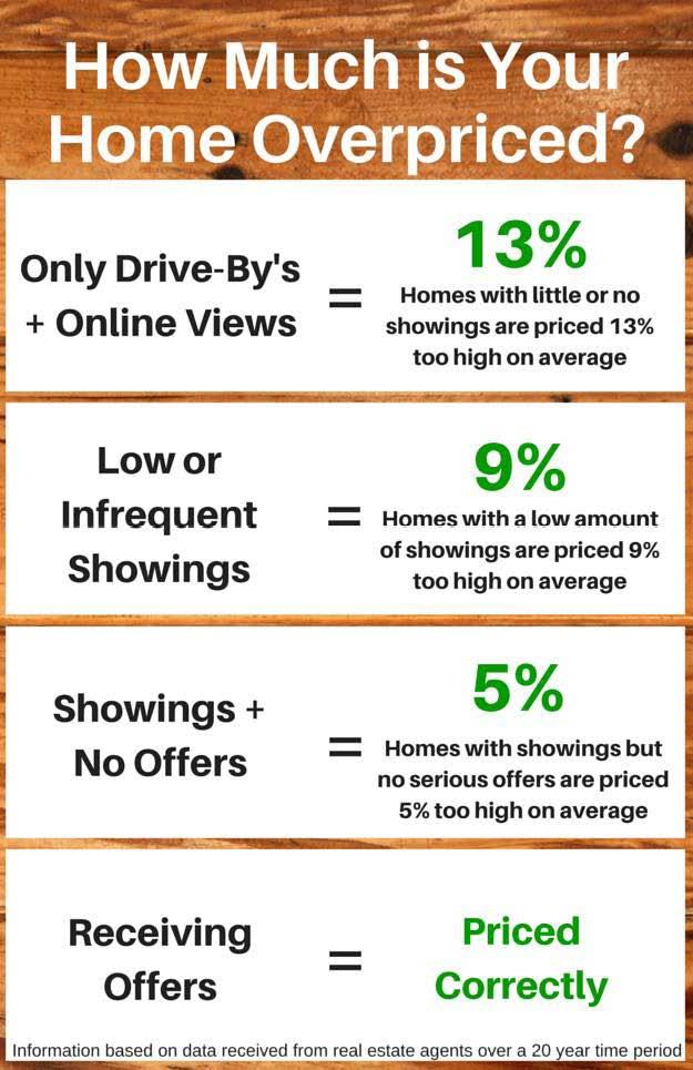Home Pricing Spectrum