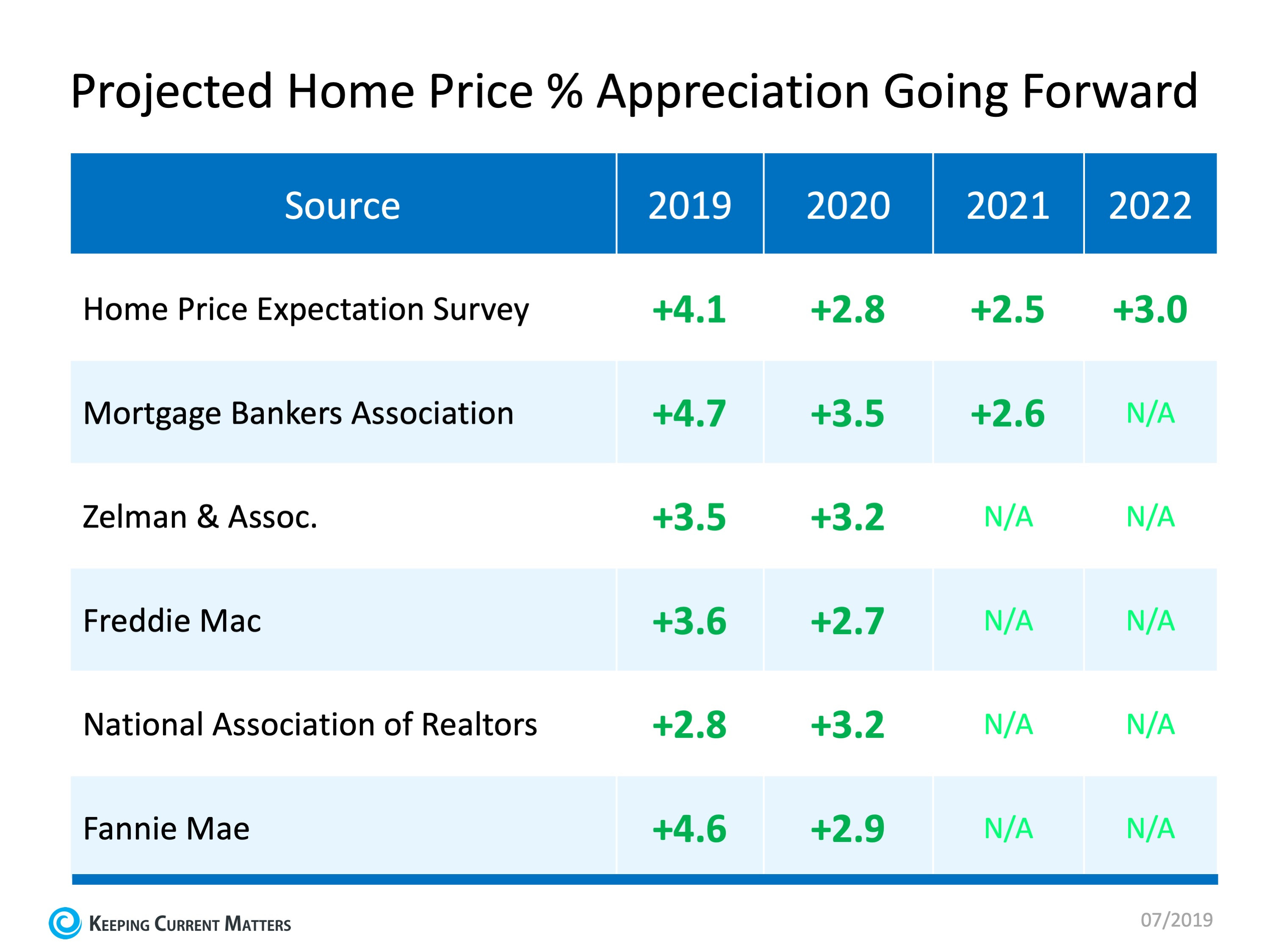 Projected Home Price Appreciation