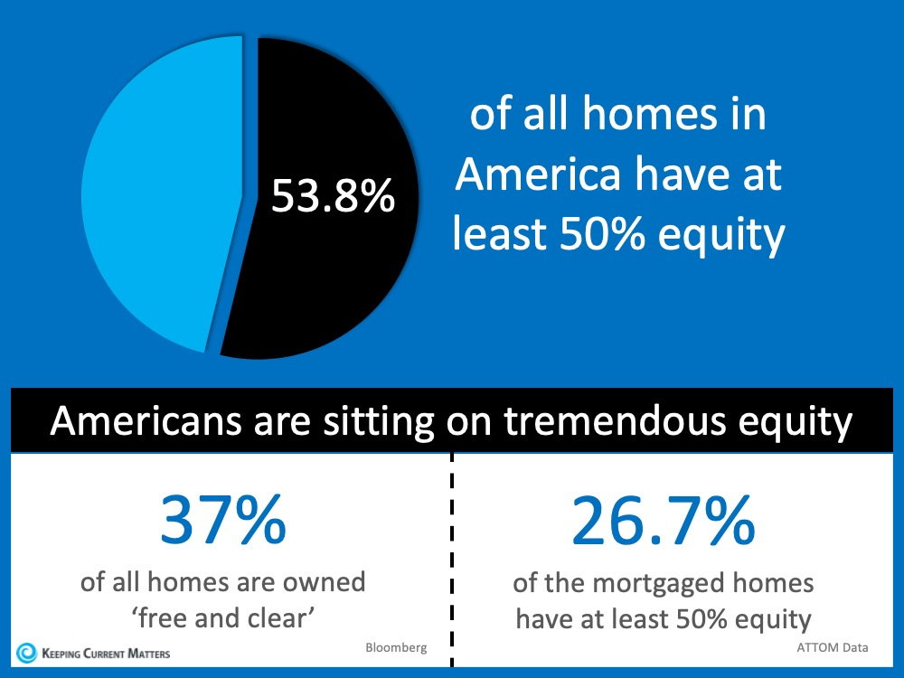 percentage of home equity