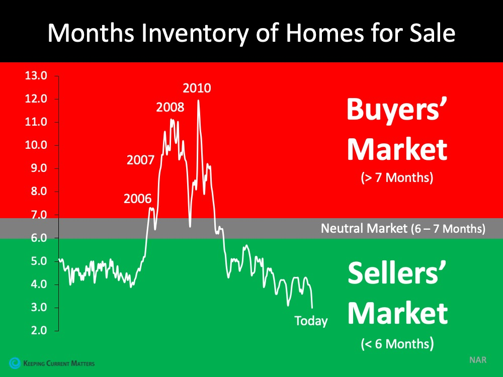 months supply of inventory of homes