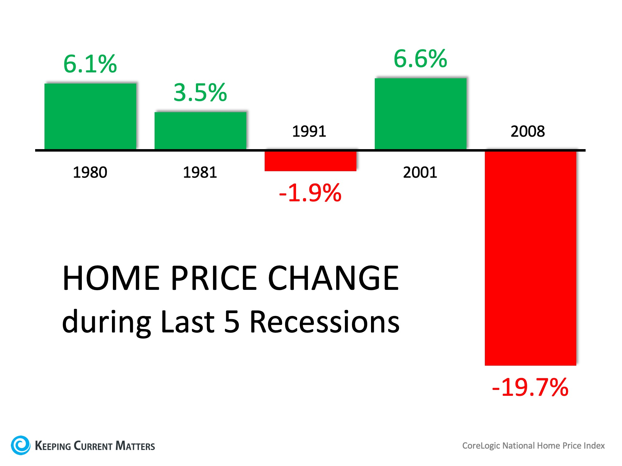 Home prices during the last 5 recessions