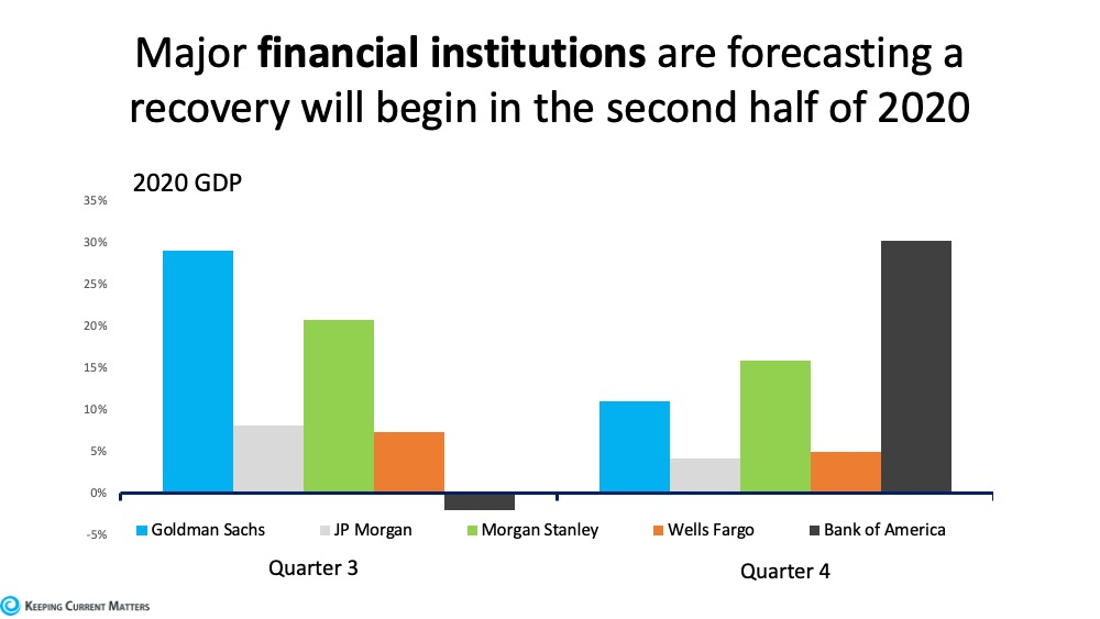 major financial companies believe rebound comine in second half of 2020