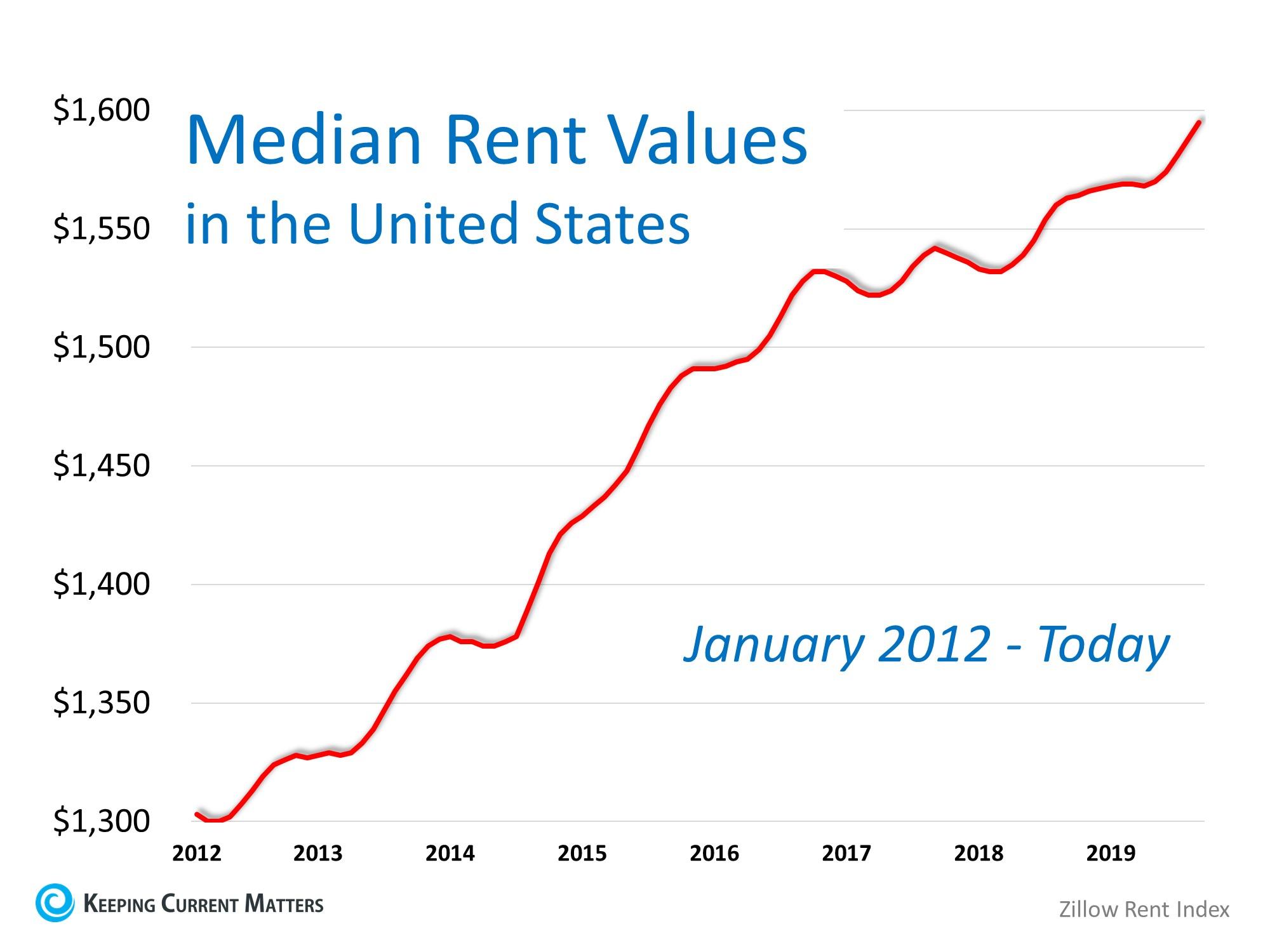 Median Rent Values