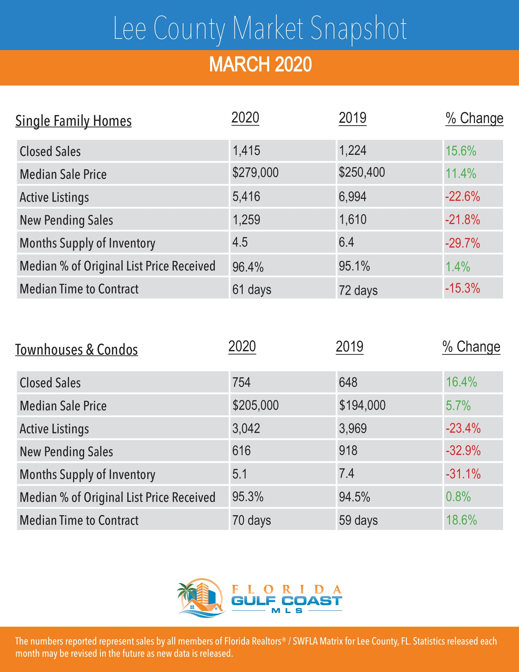 Lee County Prices for March 2020 Market Report