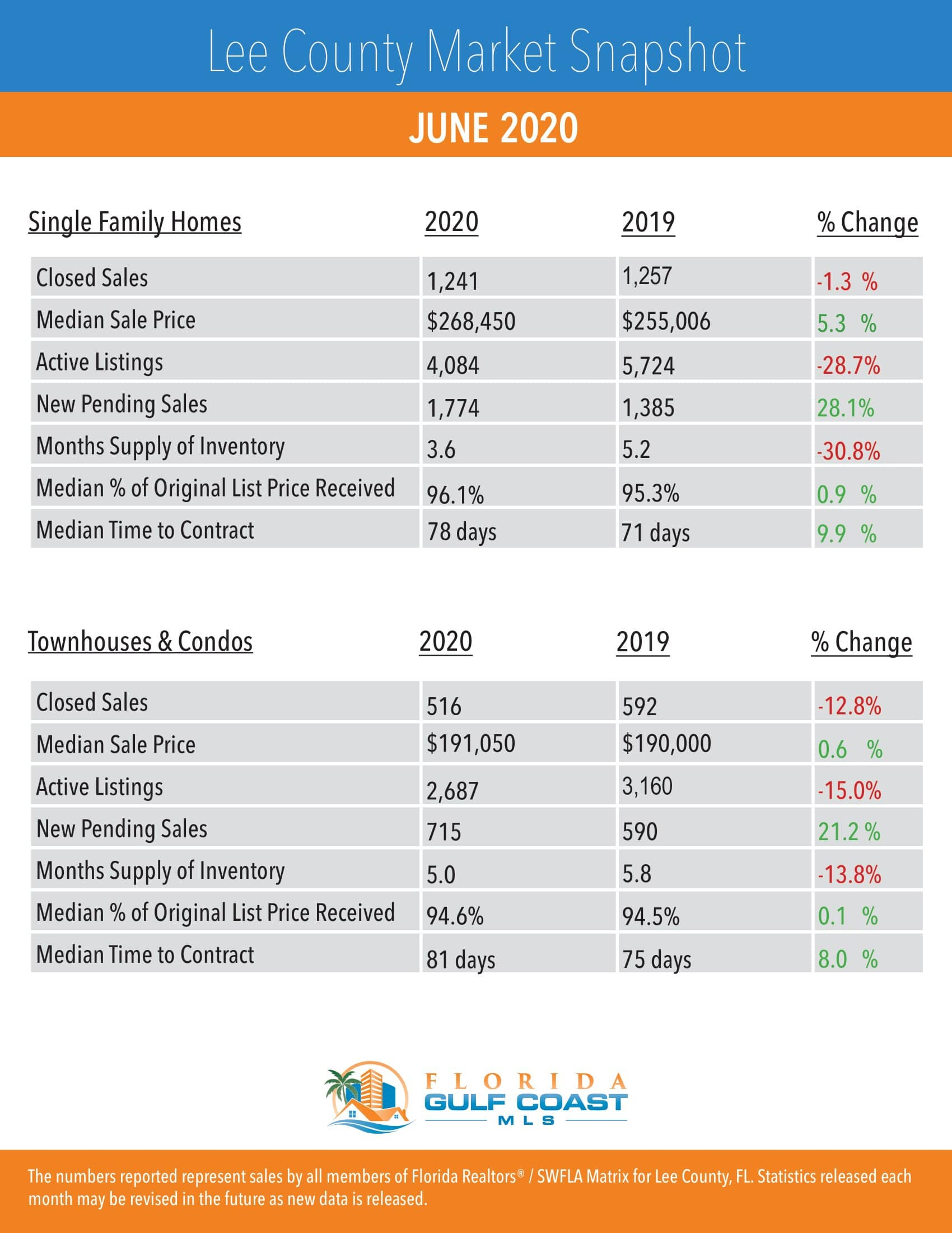 Cape Coral-Fort Myers Housing Market Stats June 2020