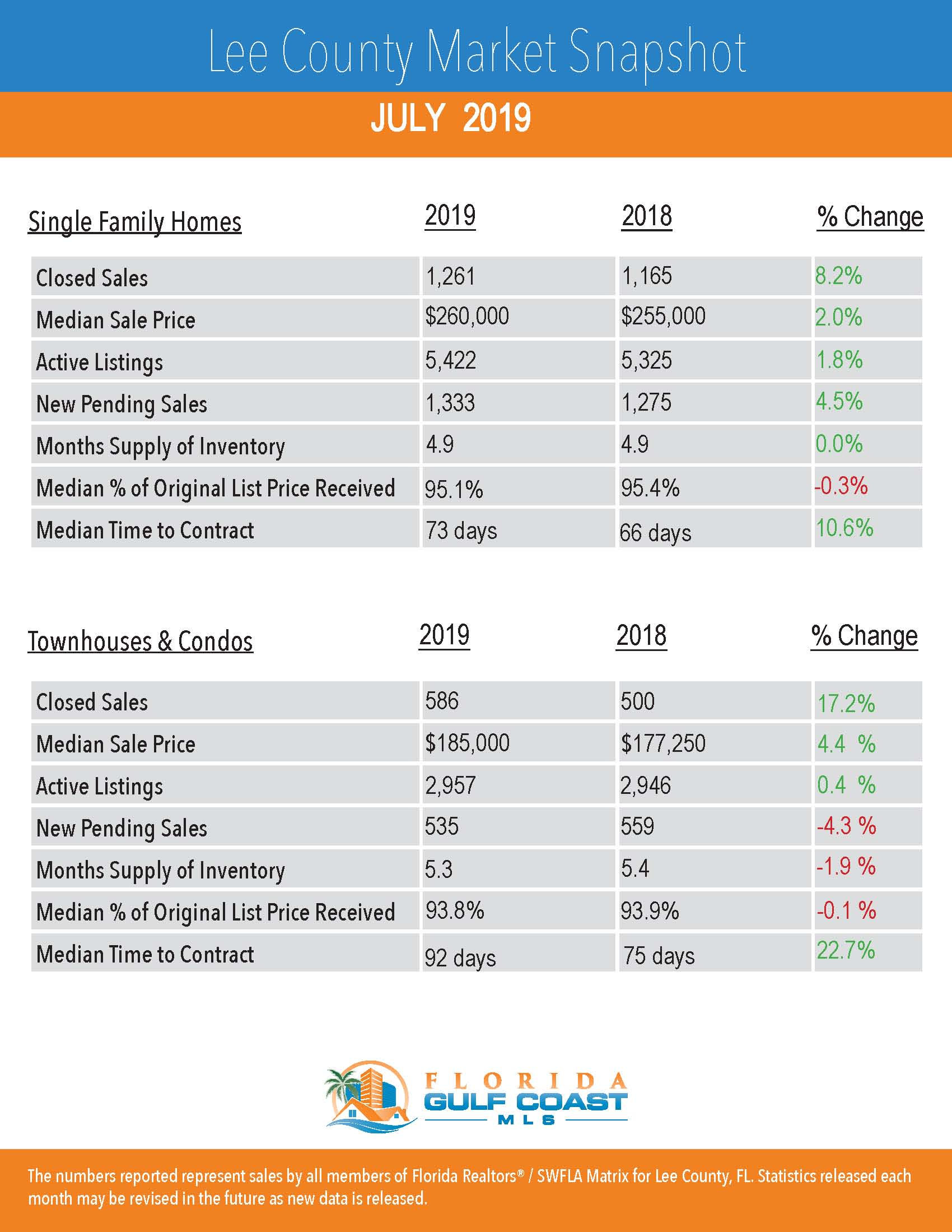 Lee County Market Report: Homes and Condo Sales