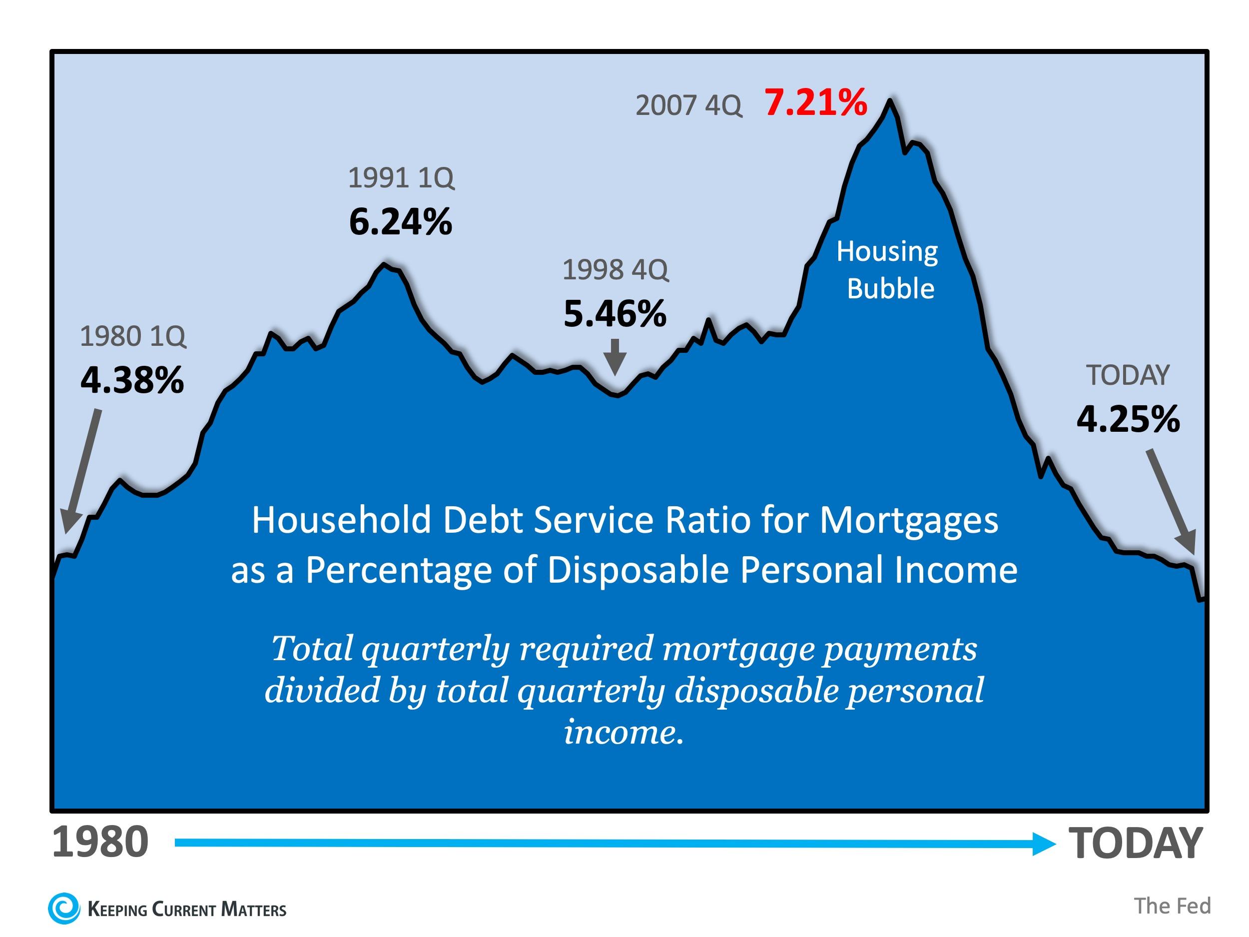 household mortgage debt service ratios