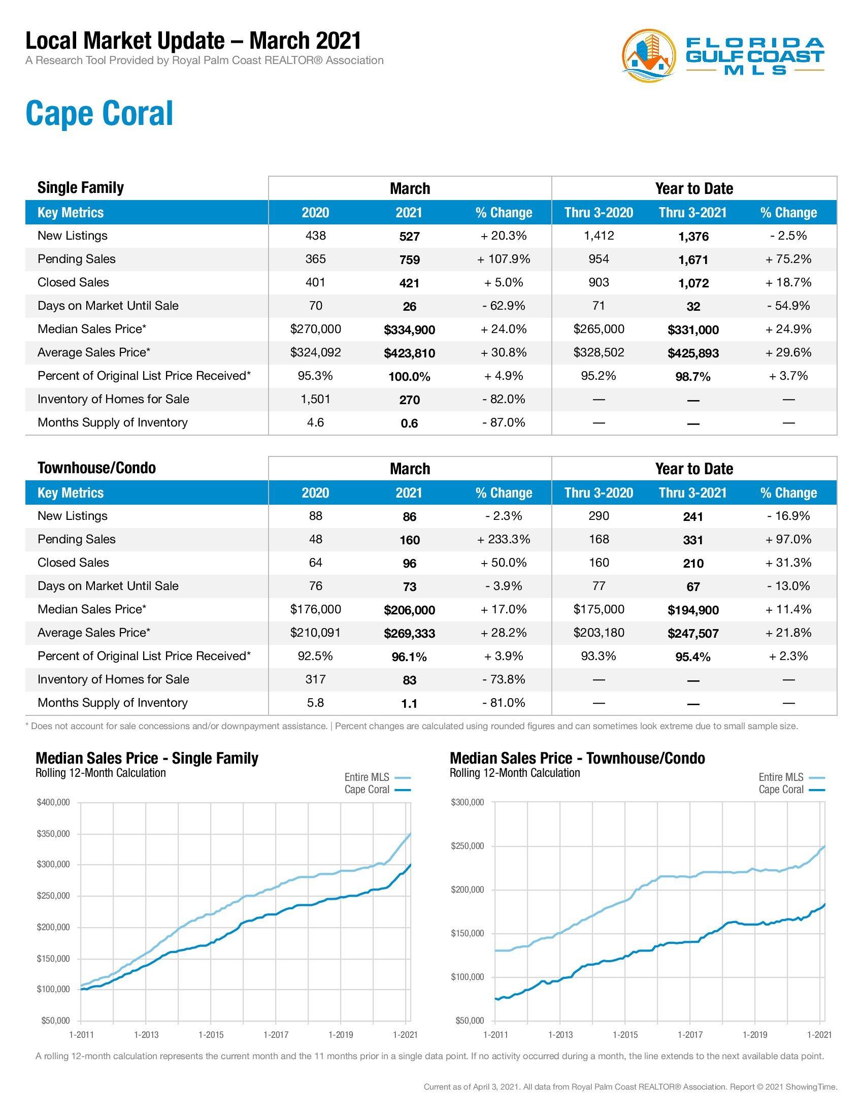Cape Coral Market Update March 2021