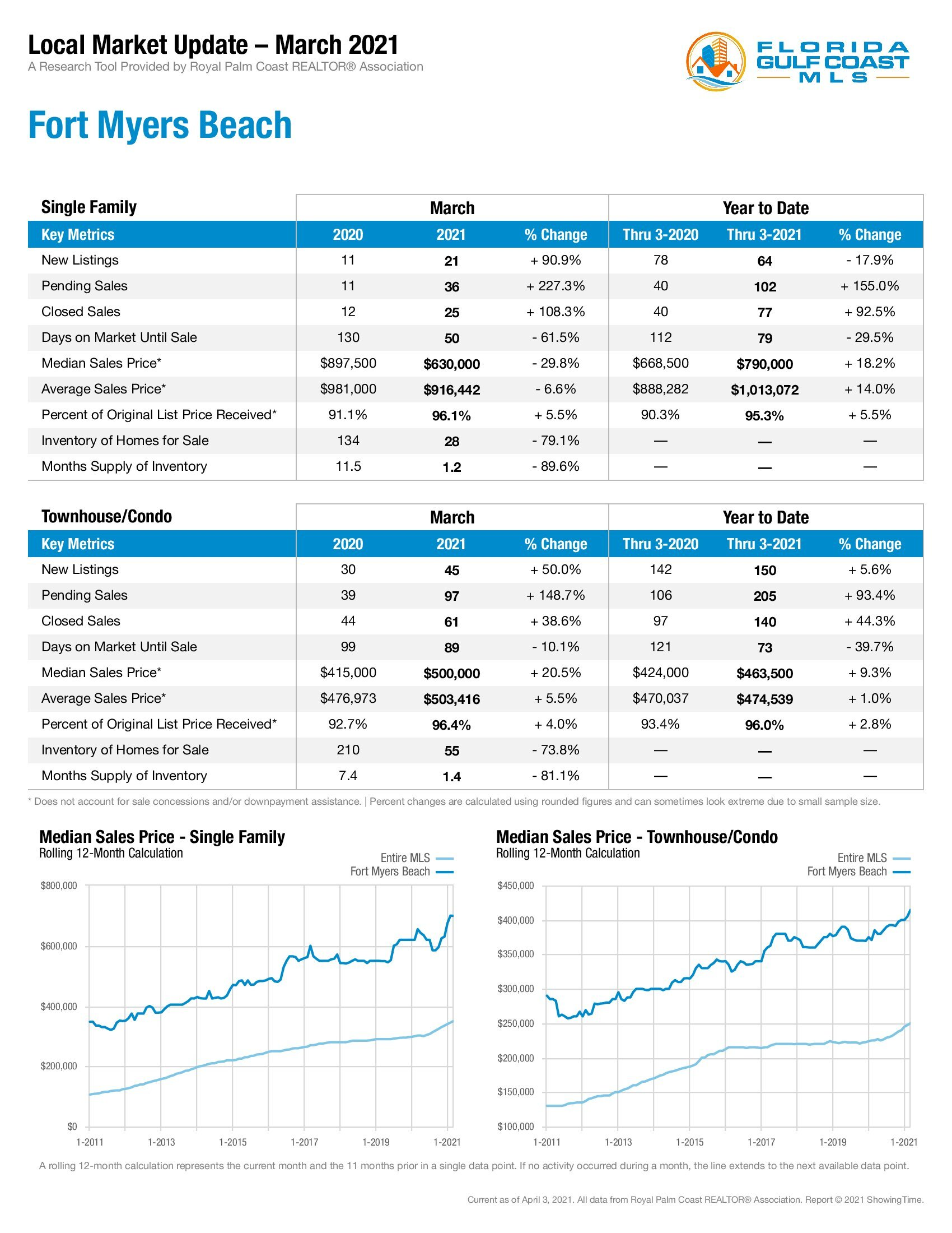 Fort Myers Beach Market Update March 2021