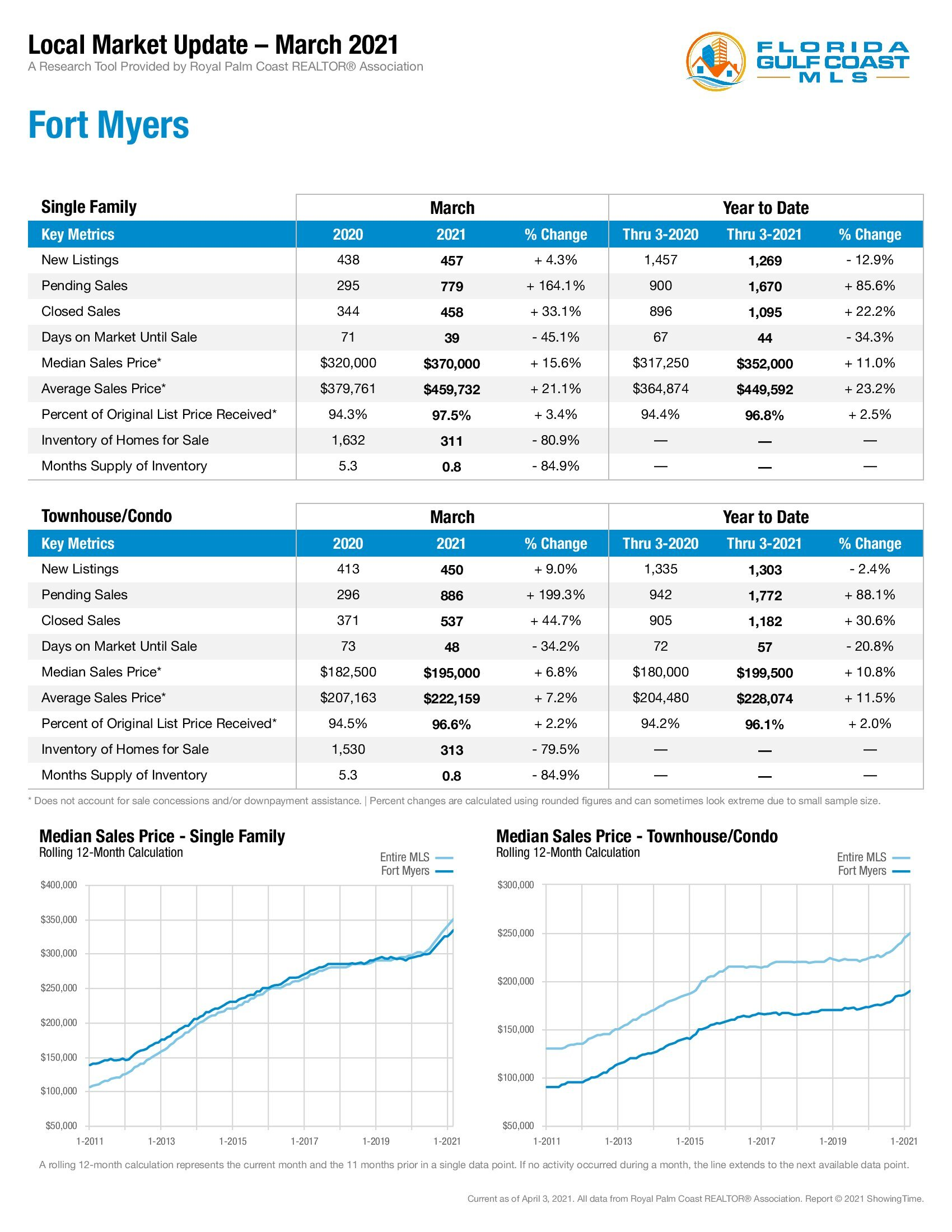 Fort Myers Market Update March 2021