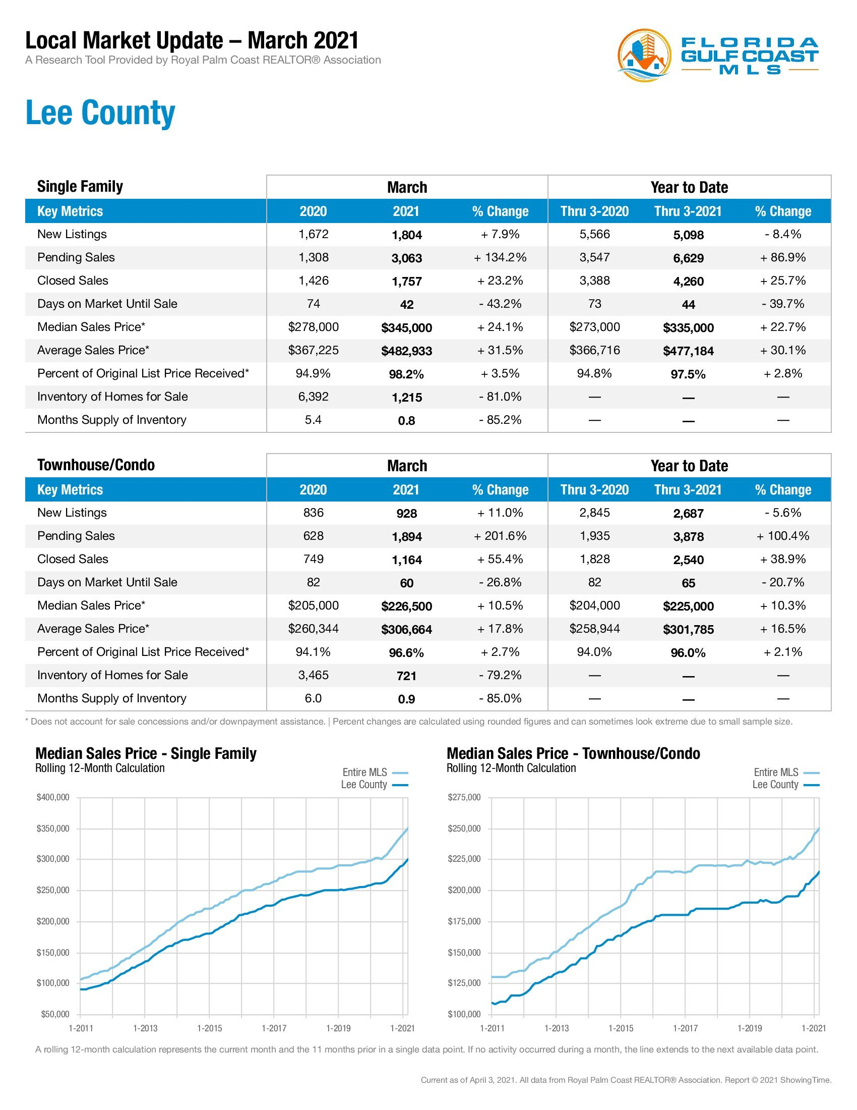 Lee County Market Update March 2021