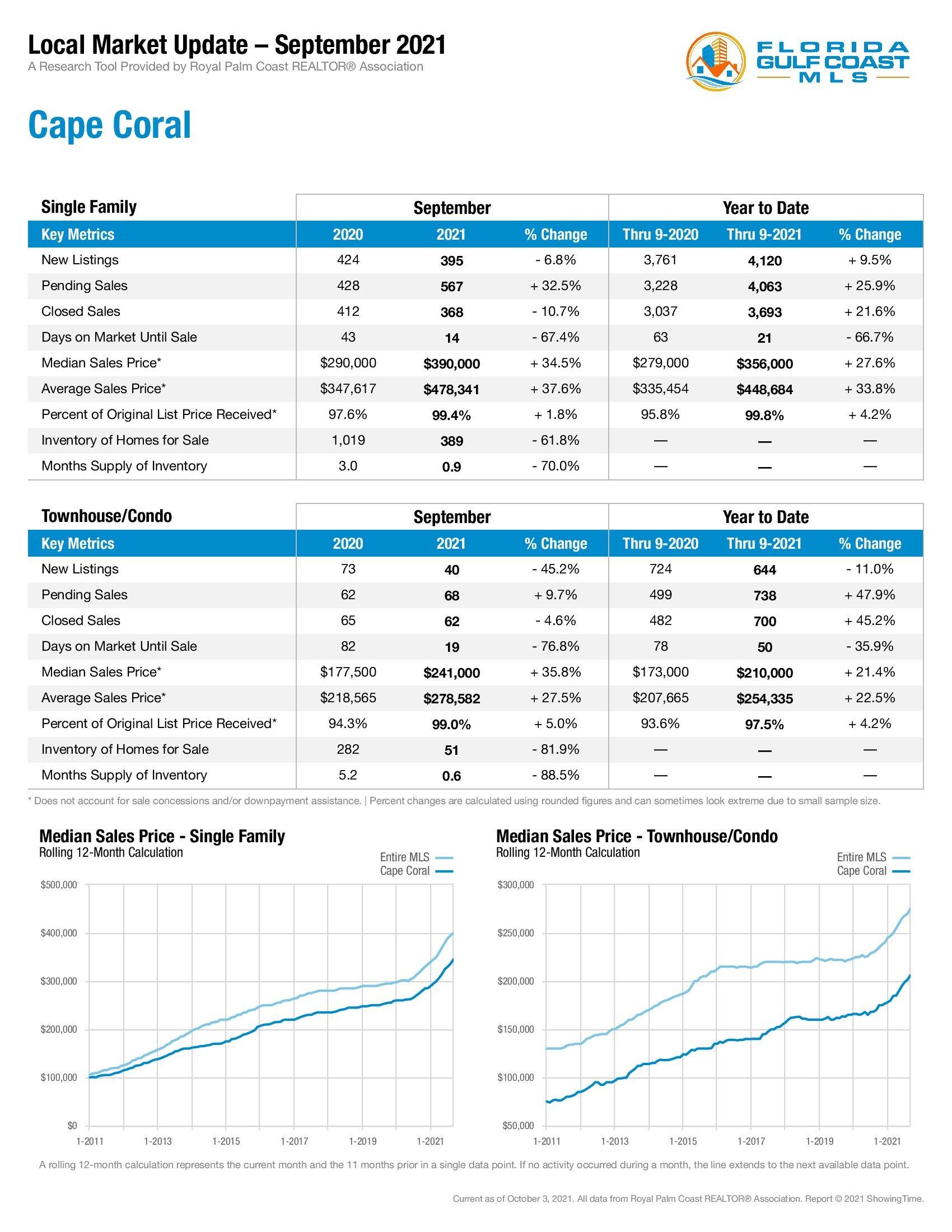Cape Coral Market Stats September 2021