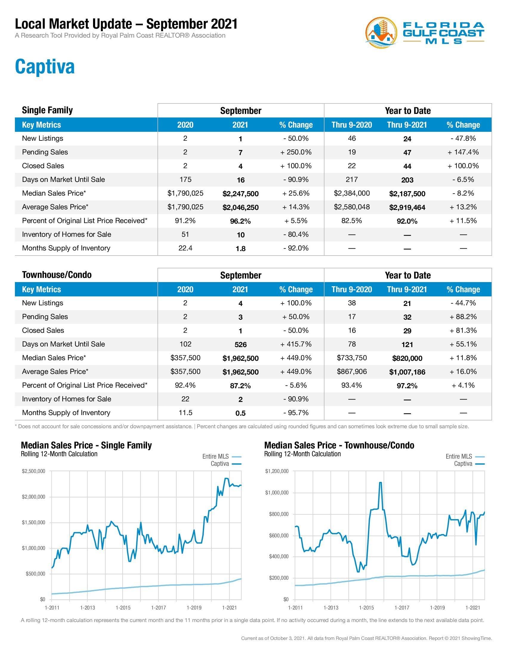 Captiva Market Stats September 2021