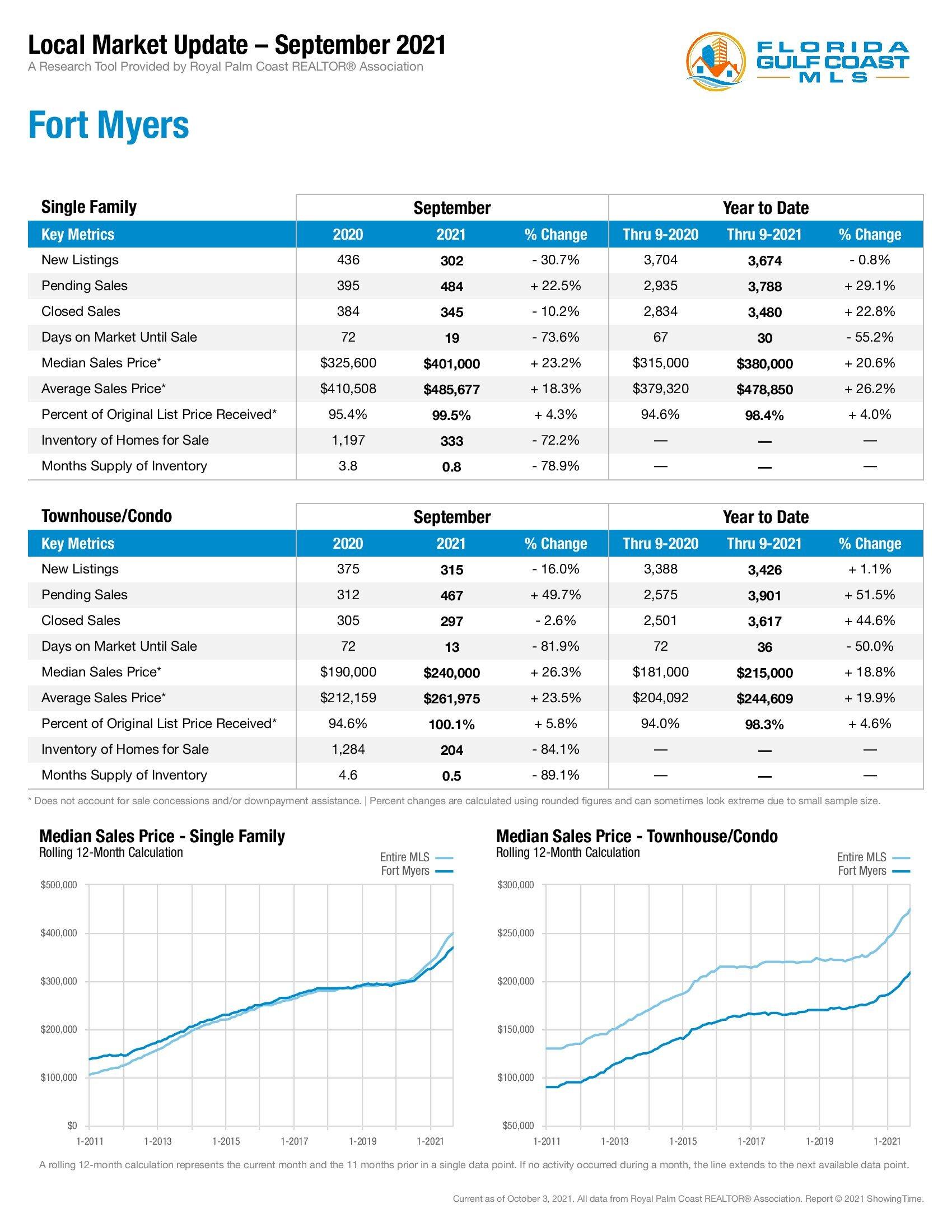 Fort Myers Market Stats September 2021
