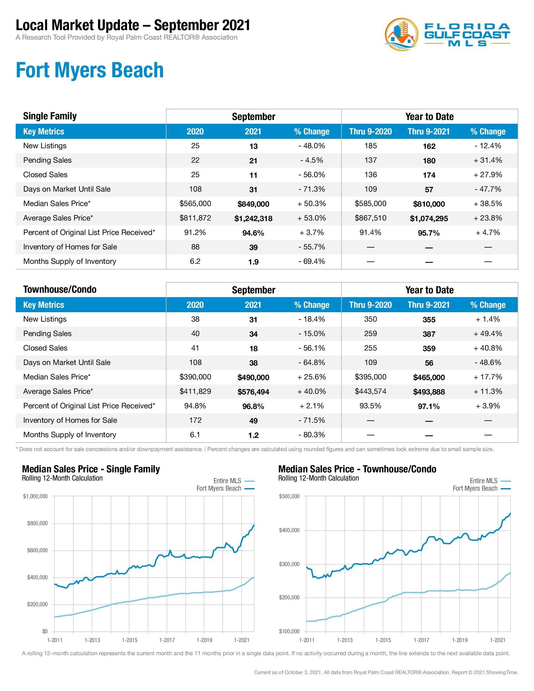 Fort Myers Beach Market Update September 2021