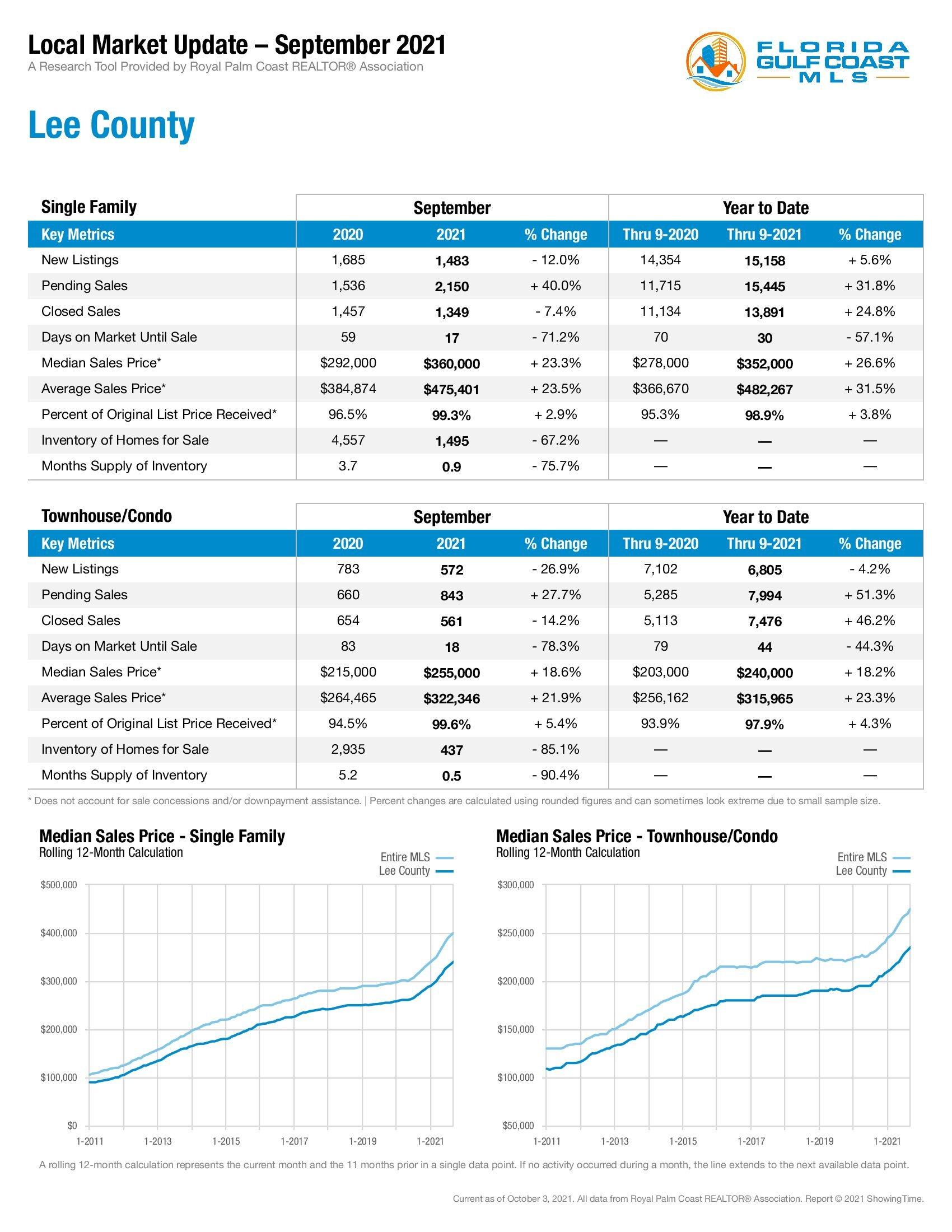 Lee County Market Update September 2021