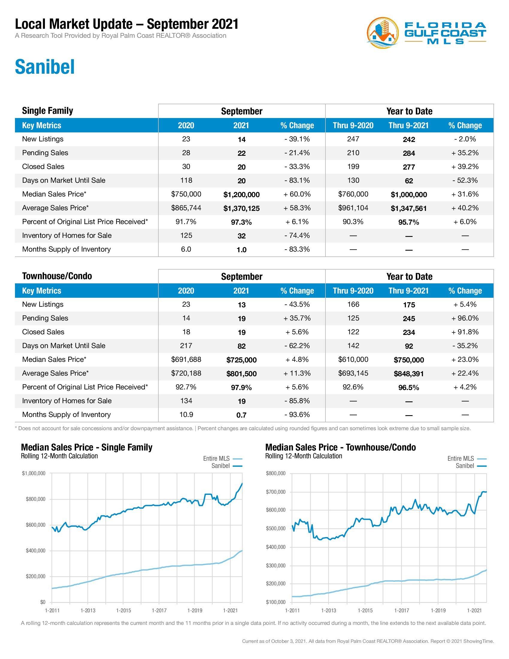 Sanibel Market Stats September 2021