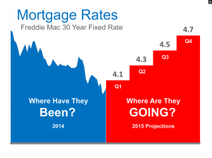 Interest Rates are Going Up