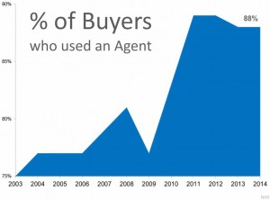 Num-Using-a-Realtor-is-Increasing