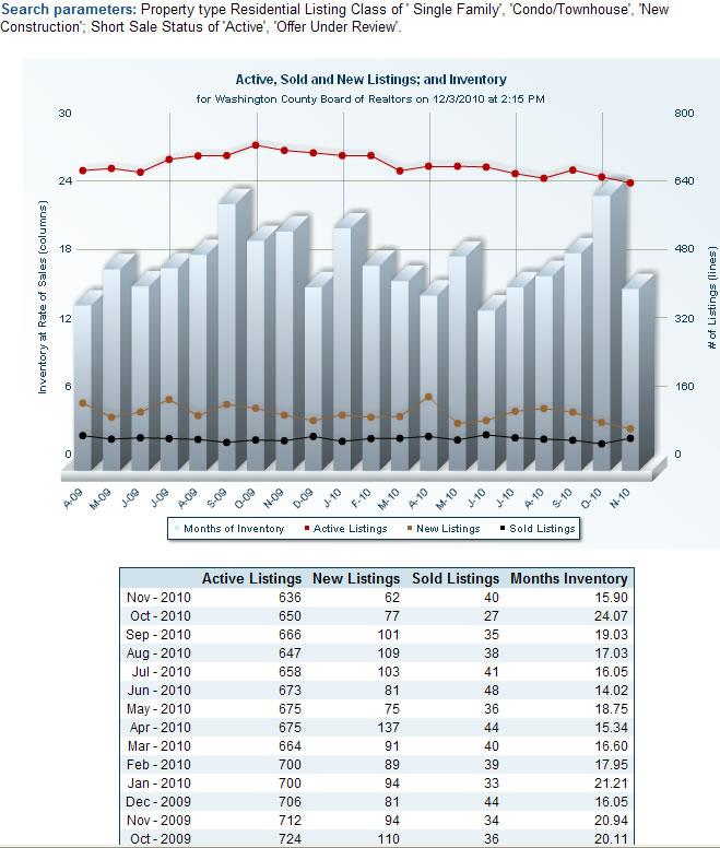 Residential St George Short Sales - Through September 2010