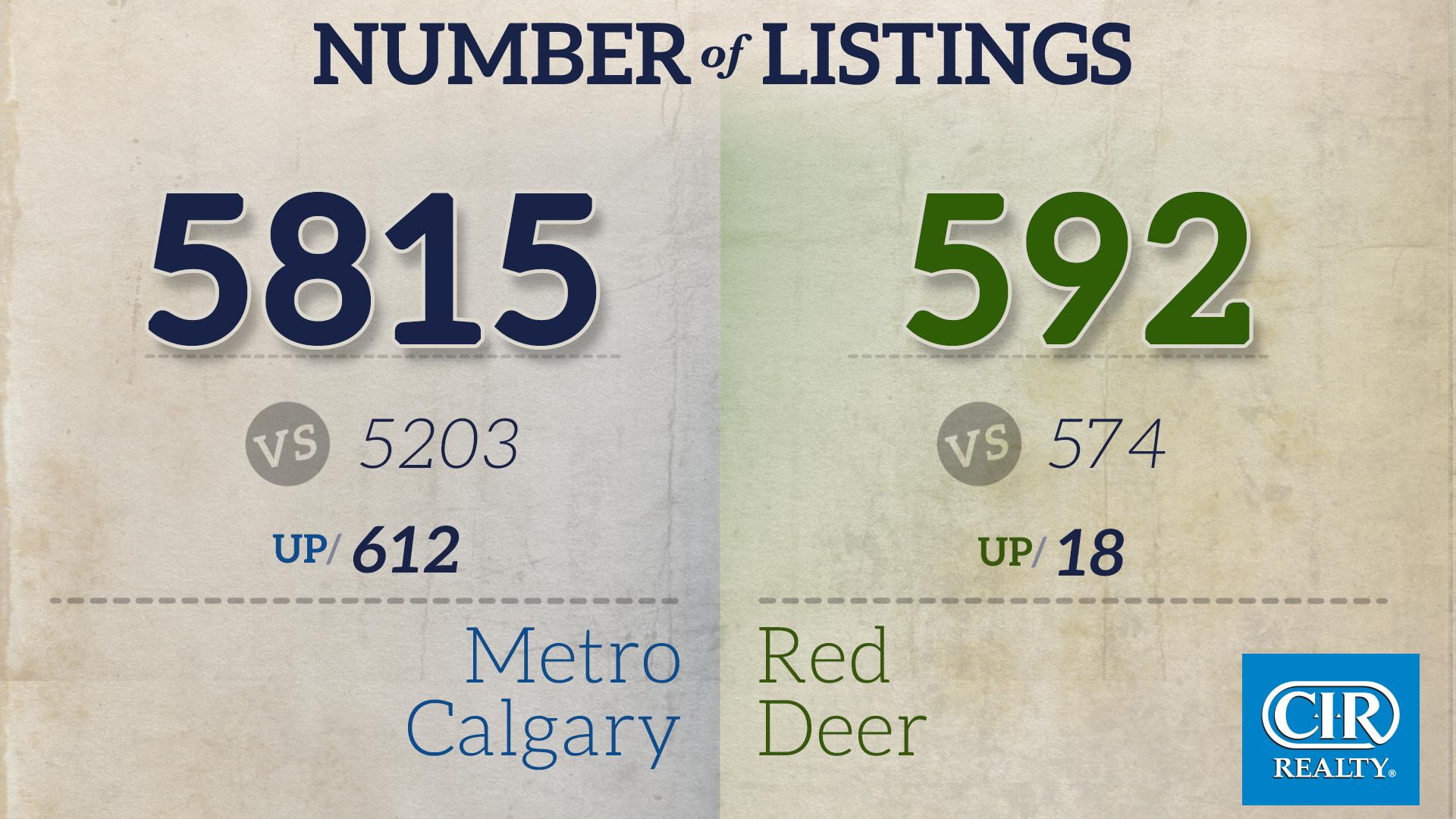 Number of listings
