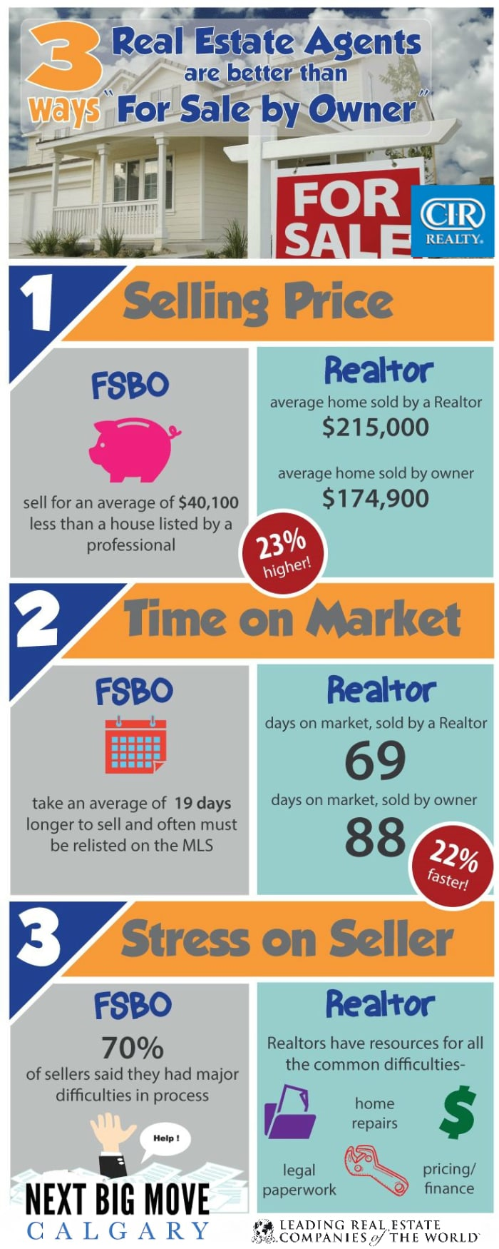 3 ways real estate agents are better than fsbo