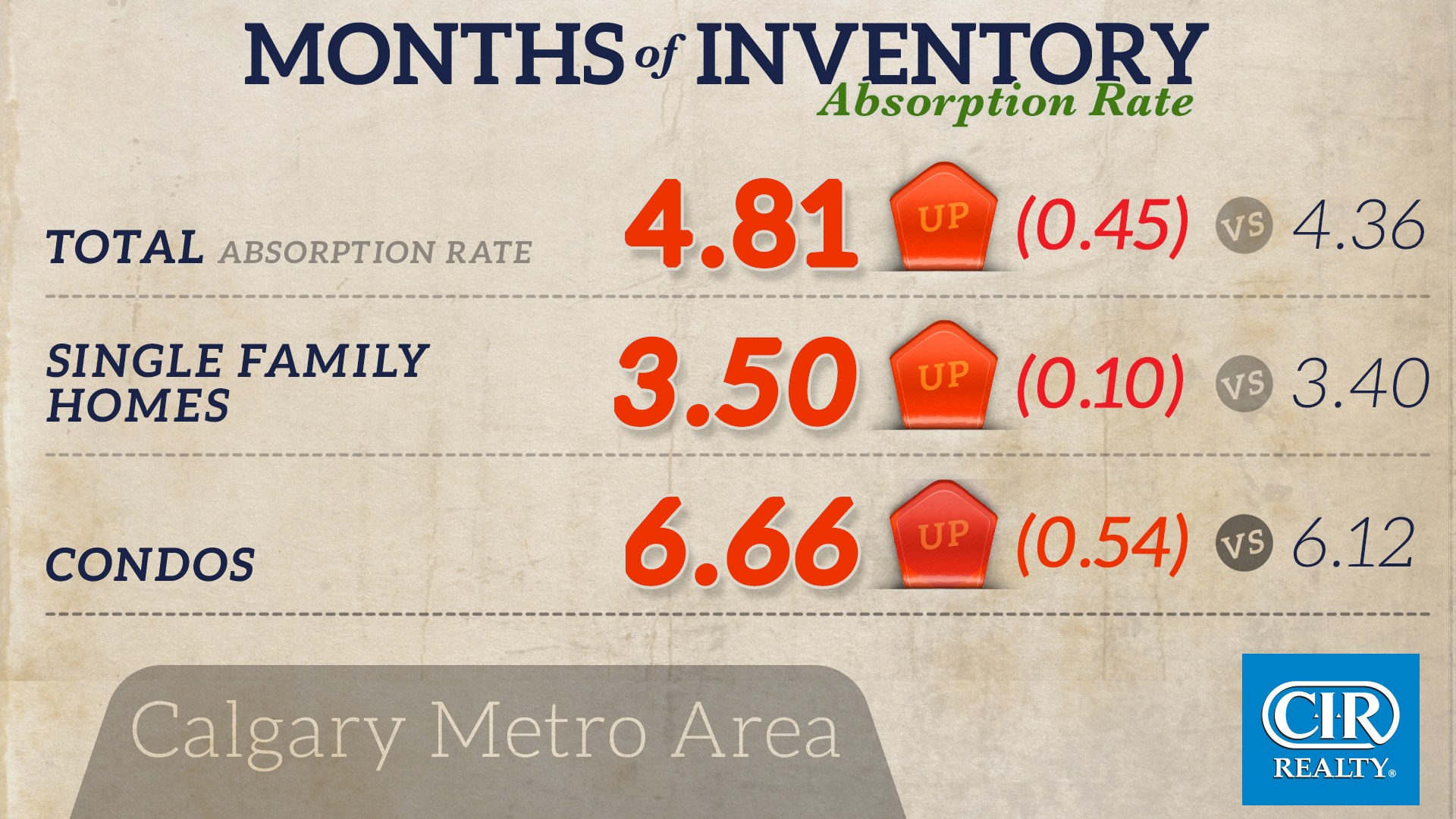 Absorption rate Metro