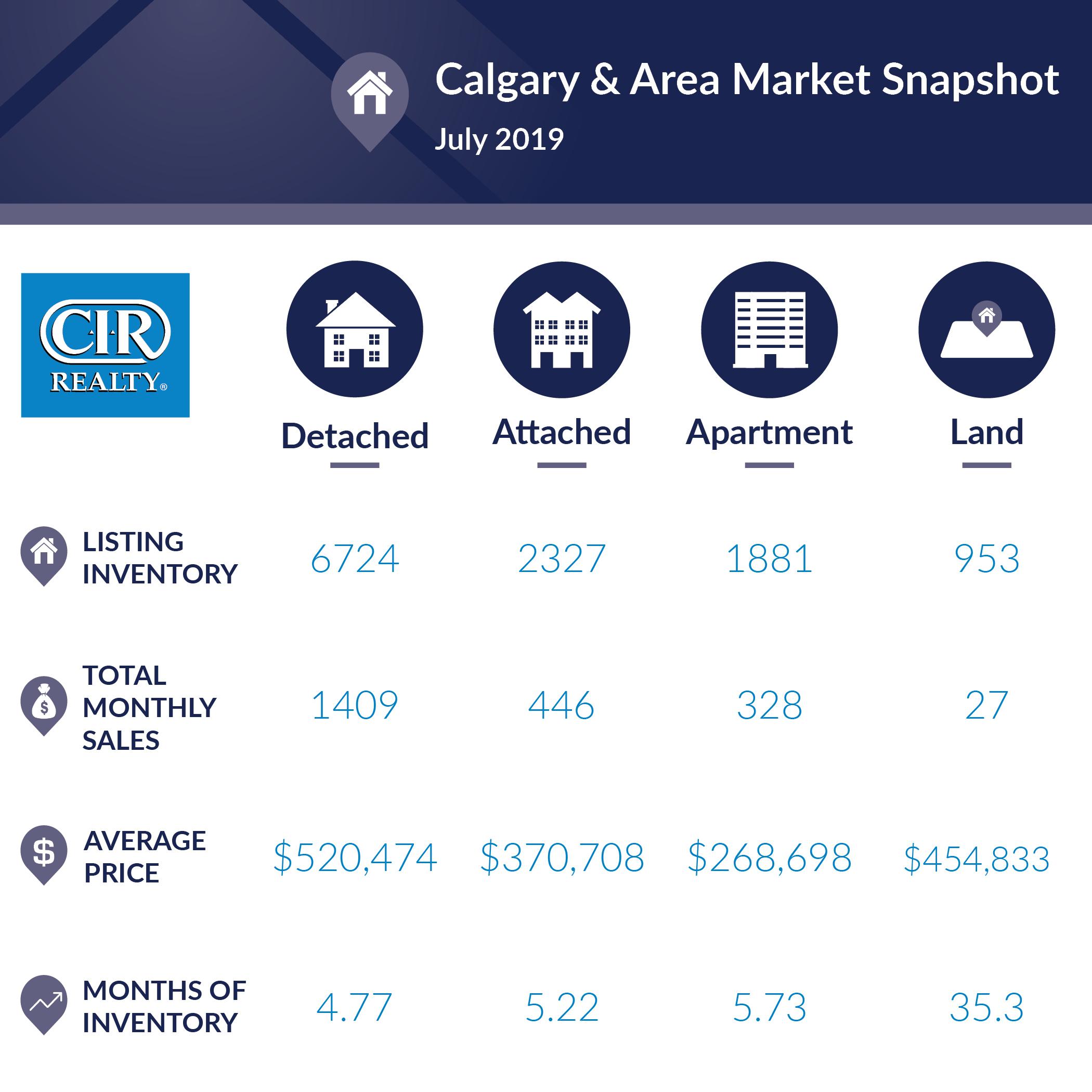 Calgary and Area