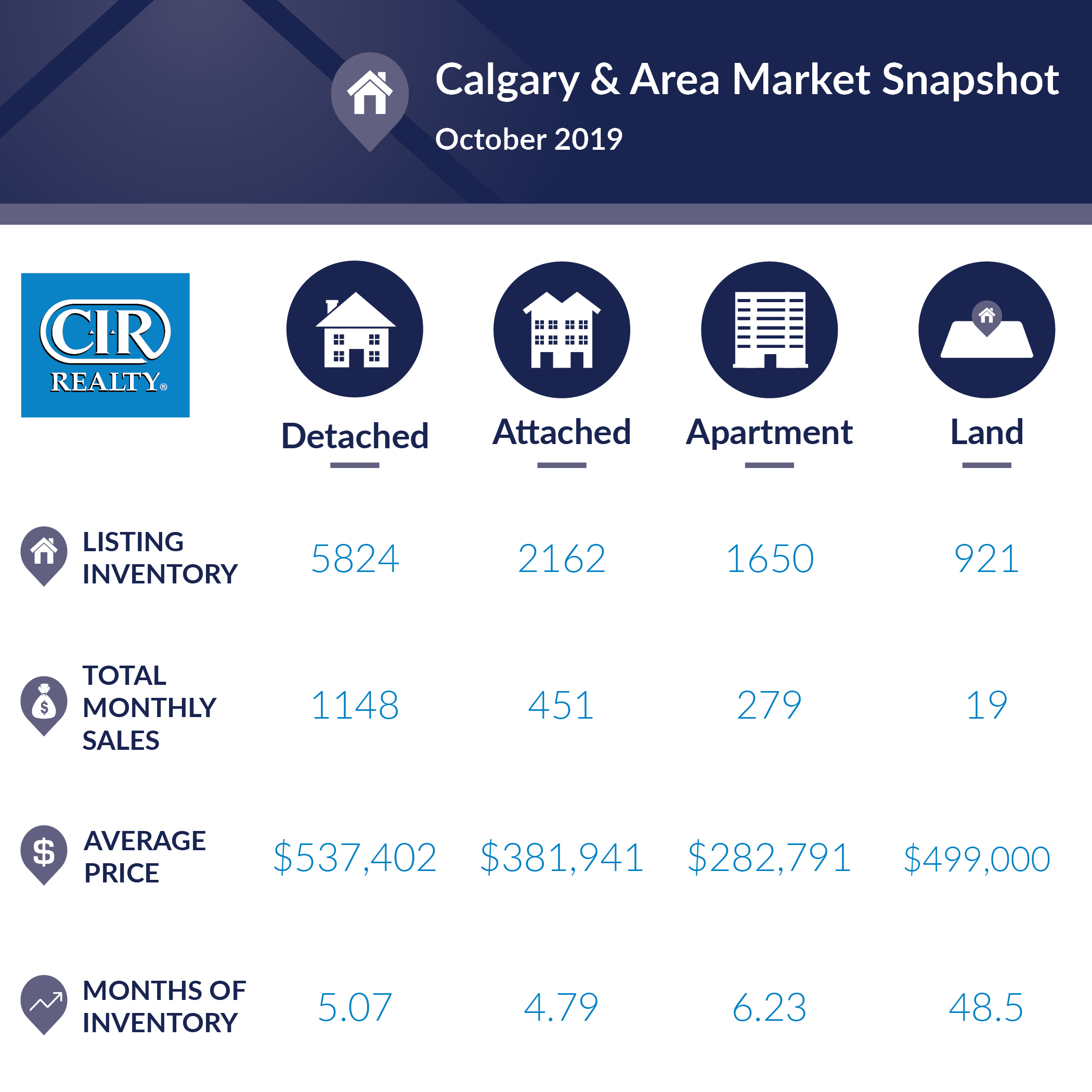 October 2019 Monthly Market Snapshot Calgary area