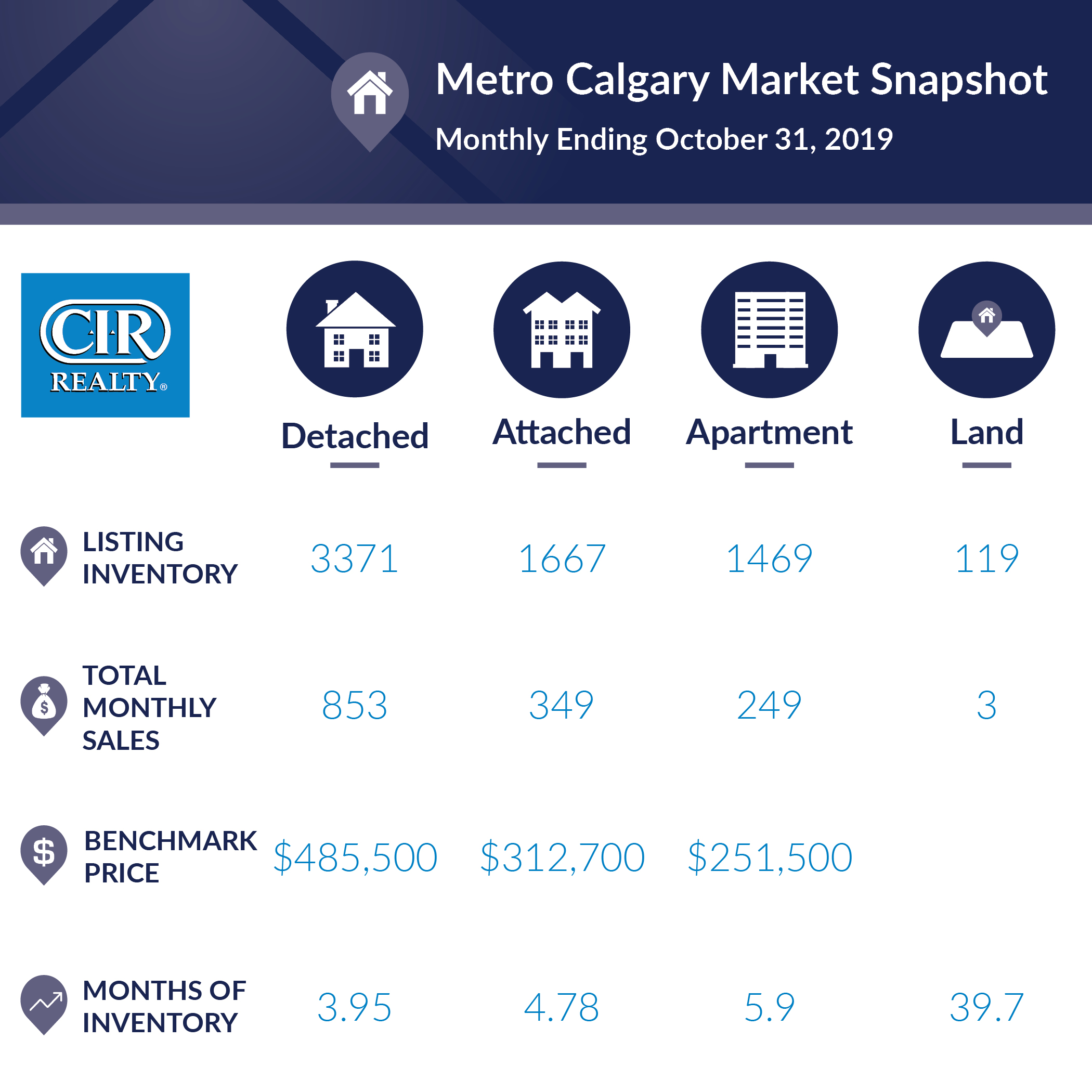 October 2019 Monthly Market Snapshot