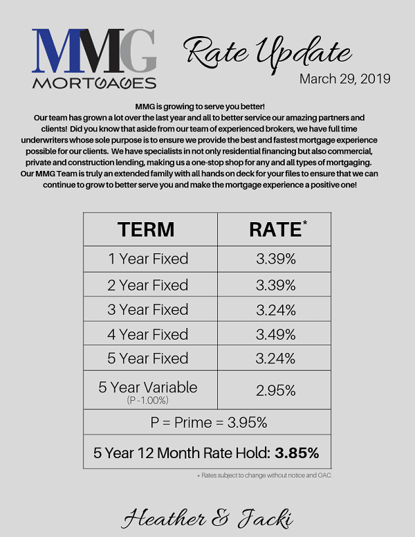 MMG Mortgage Rate Update March 29th