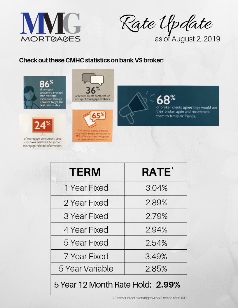 MMG Mortgage Rate Update August 2nd, 2019