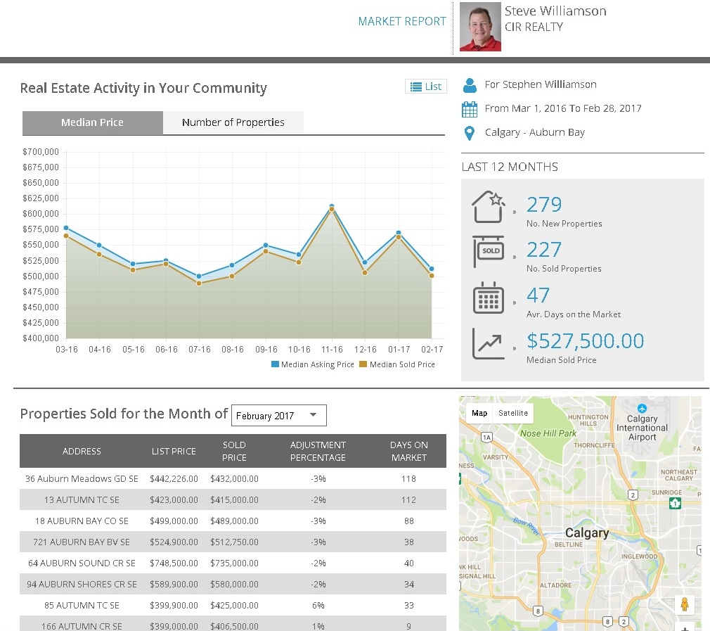 Market Report Sample