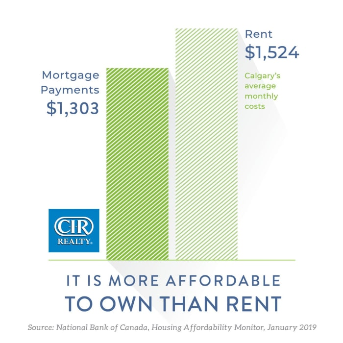More Affordable to Own vs Rent