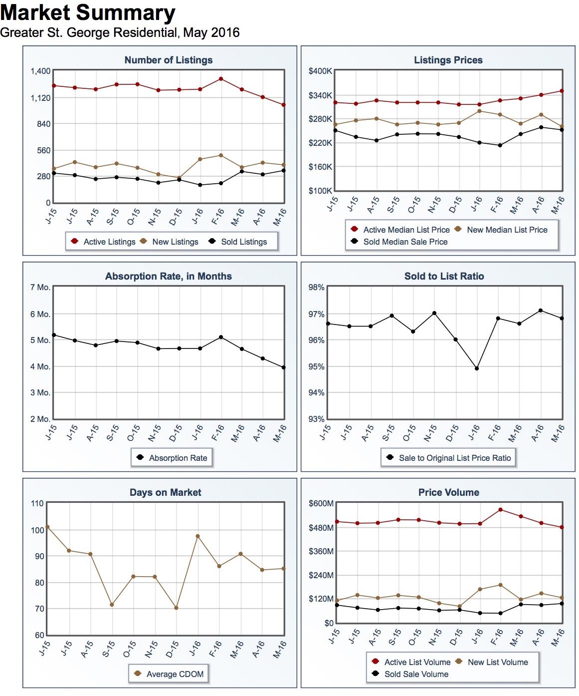 St George real estate market report 2
