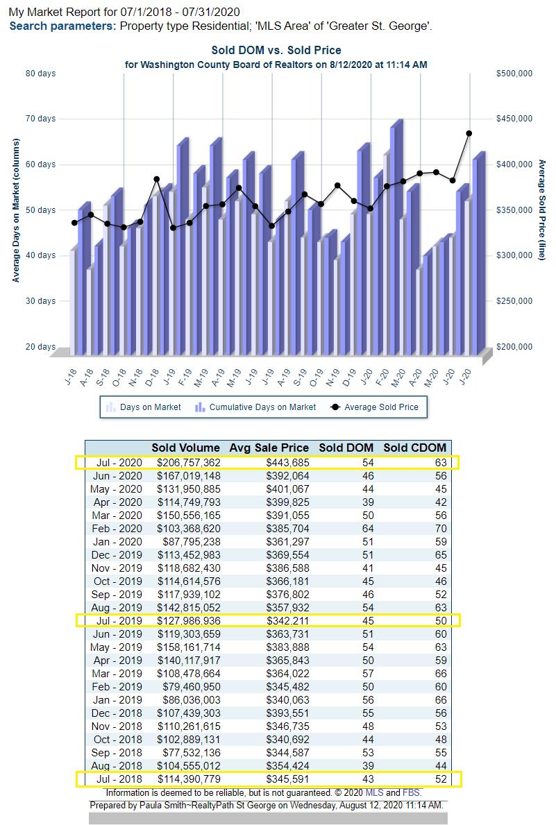 St George Utah Home Sales during COVID19